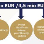 Vavčerji - nov produkt Slovenskega podjetniškega sklada za podjetnike